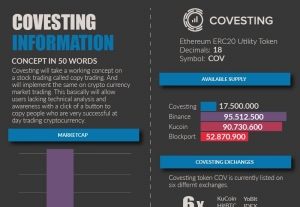Covesting Infographic Demp